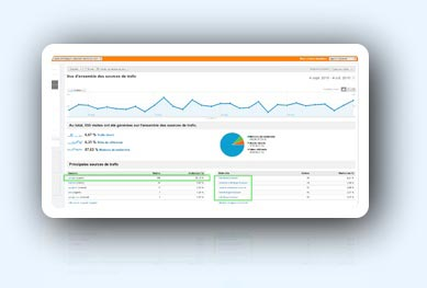 Visitors statistics for a website optimized by Aellio Web Agency